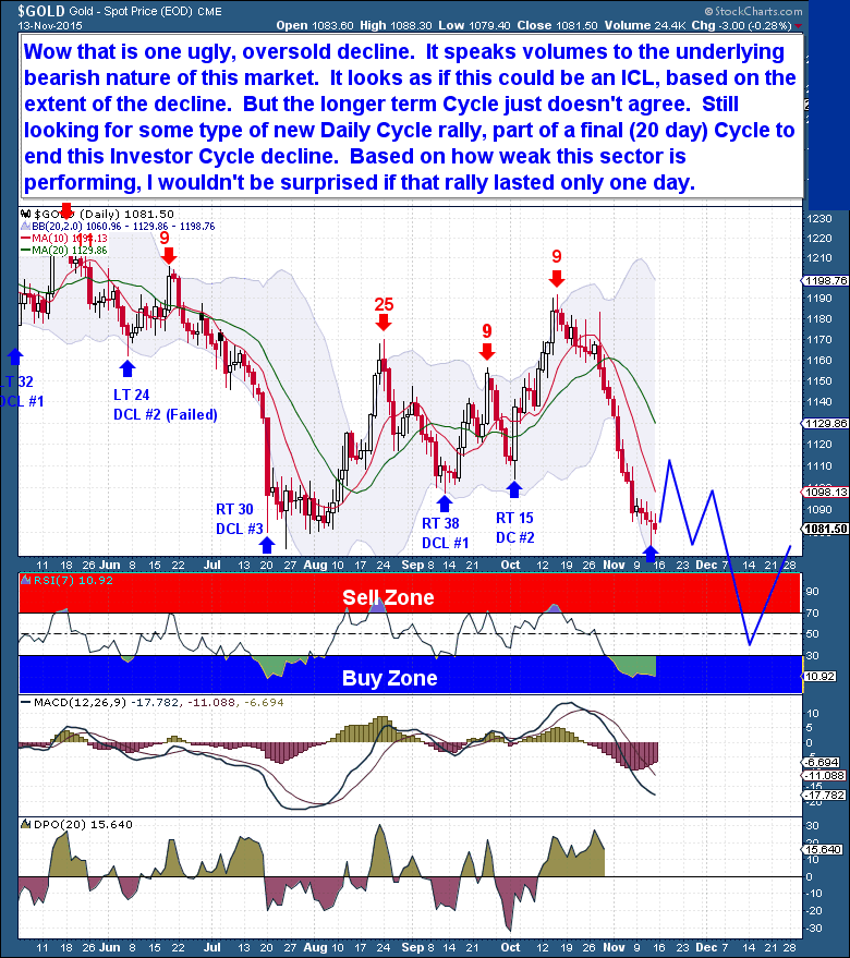 11-14 gold daily