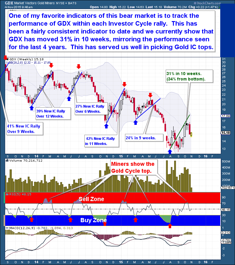 Gold Cycle topped via GDX