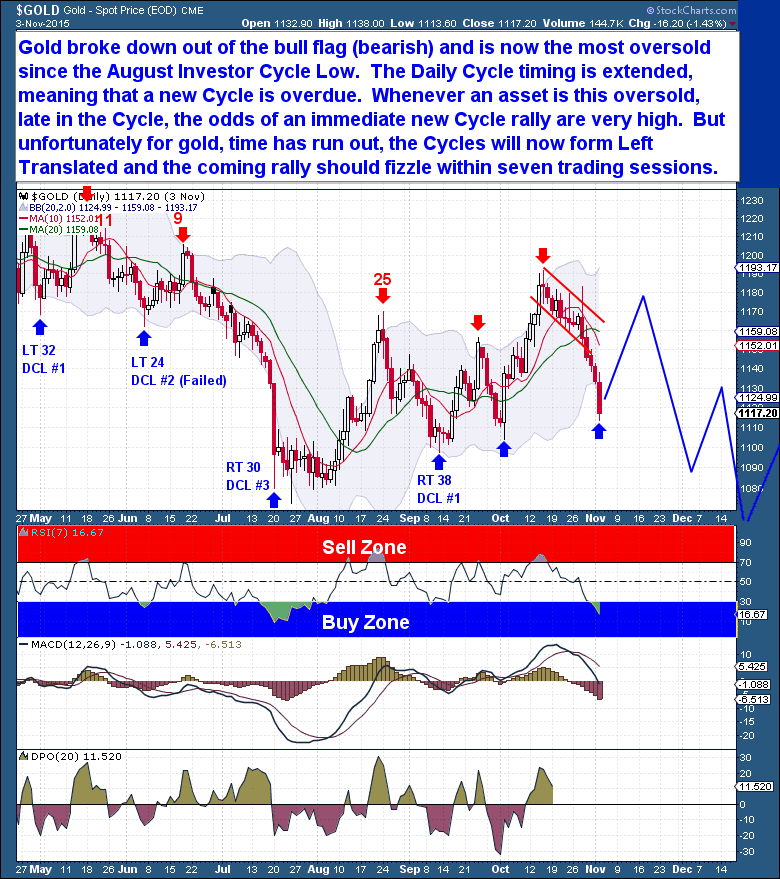 Gold Daily Cycle The Financial Tap 2015