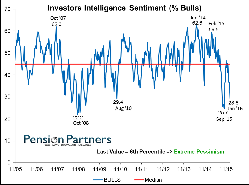 1-17 Equity Sentiment
