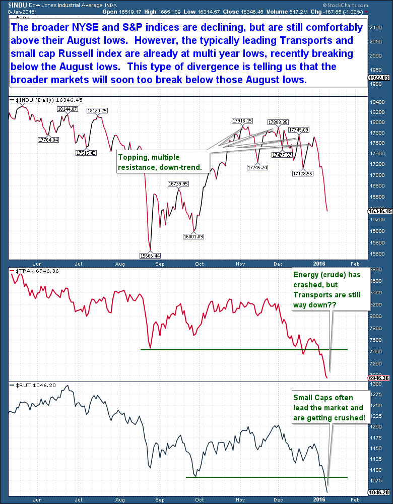 1-9 NYSE - Transports and Russell