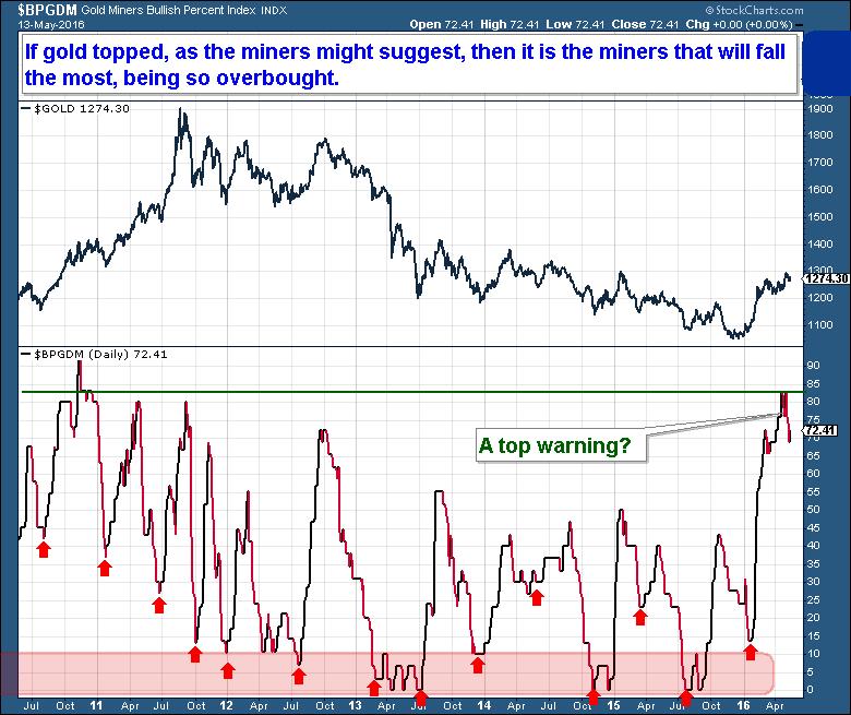5-14 miners bullish percent index