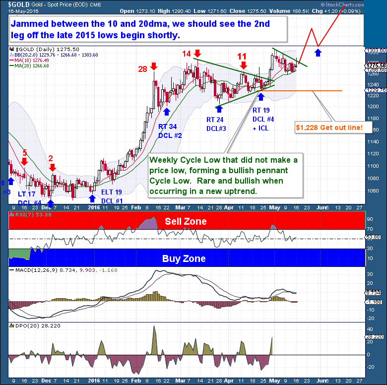 gold rally daily cycle pennant pattern