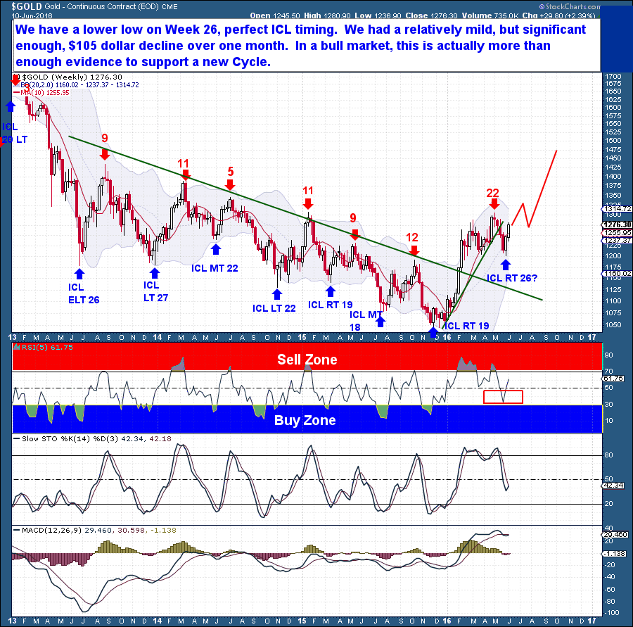 6-11 gold weekly