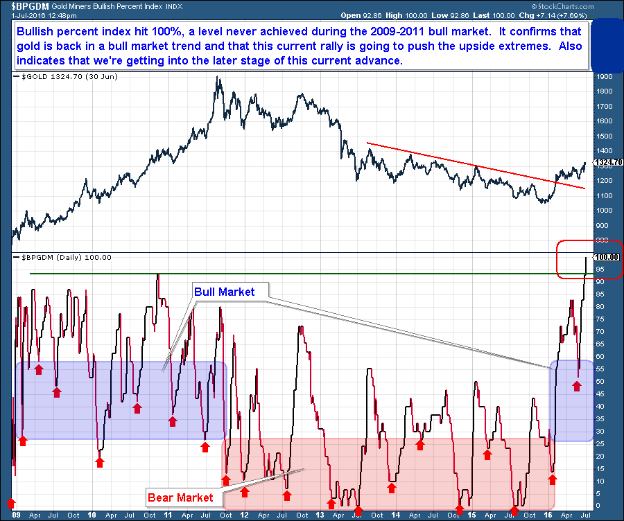 7-2 Gold miners bullish percent index
