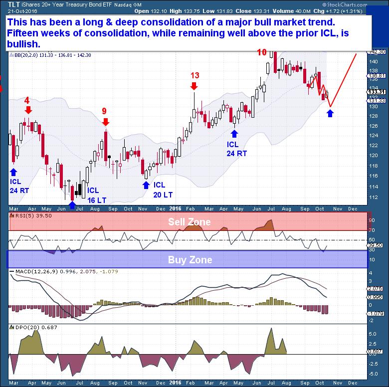 10-22-bonds-weekly