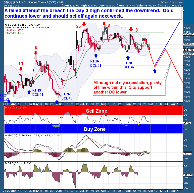 Gold Price Reversal Daily Chart - The Financial Tap
