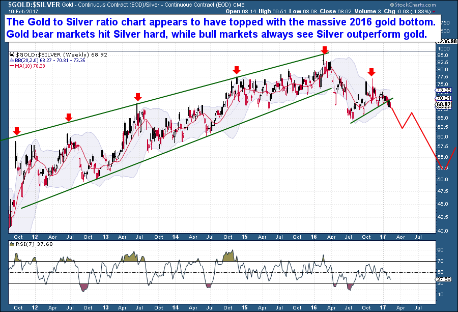 Gold Silver Ratio - The Finanical Tap